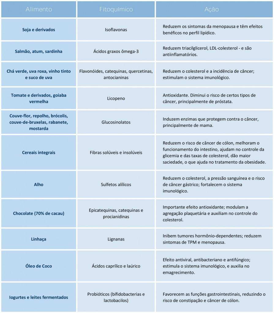 Tabela-Alimentos-Cancer-para-Web (1)